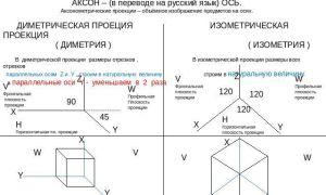 Чем отличается изометрия от аксонометрии