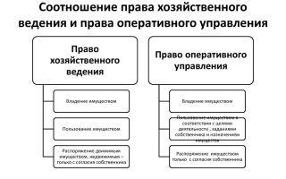 Чем отличается право хозяйственного ведения от права оперативного управления