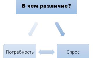 Чем отличается потребность от спроса