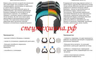 Чем отличается радиальная шина от диагональной