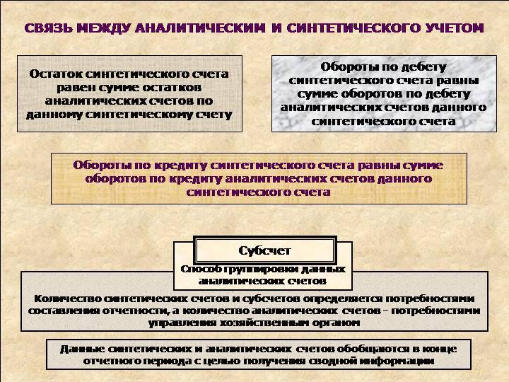 Аналитический и синтетический учет производственных запасов шпаргалка