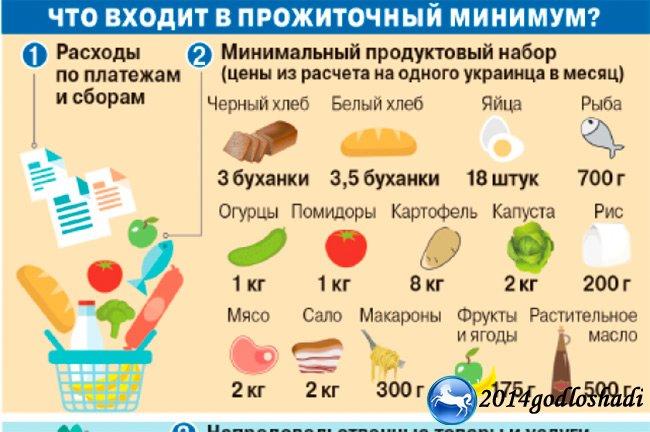 Также необходимо помнить, что в разных субъектах рф данные показатели также могут серьезно отличаться в соответствии с таблицей прожиточного минимума с 1 мая года по регионам.